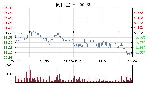 同仁堂(600085)行情走势图