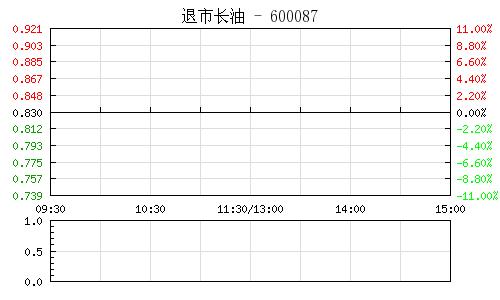 退市长油(600087)行情走势图