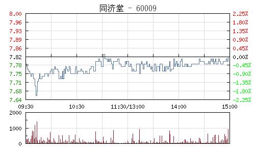 同济堂(600090)行情走势图