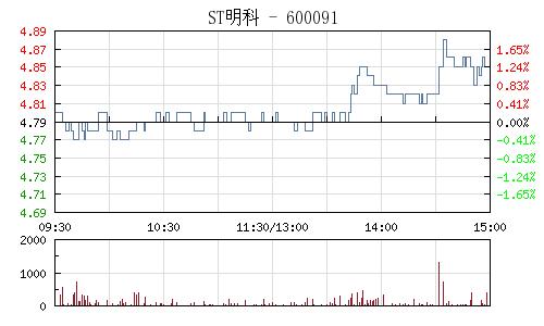 ST明科(600091)行情走势图