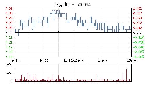 大名城(600094)行情走势图