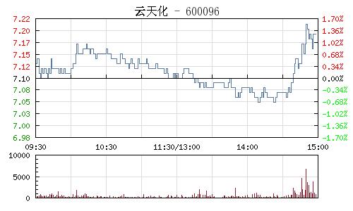 云天化(600096)行情走势图