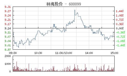 林海股份(600099)行情走势图