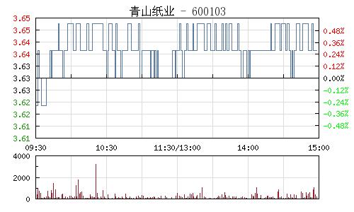 青山纸业(600103)行情走势图