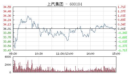 上汽集团(600104)行情走势图