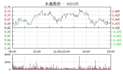 永鼎股份(600105)行情走势图