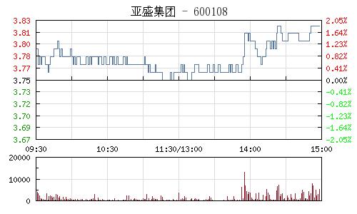 亚盛集团(600108)行情走势图