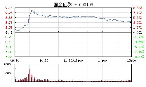 国金证券(600109)行情走势图