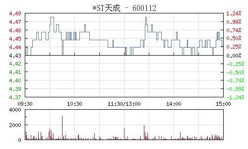 *ST天成(600112)行情走势图