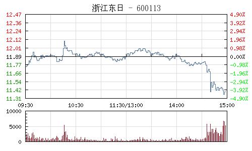 浙江东日(600113)行情走势图