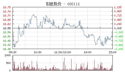 东睦股份(600114)行情走势图