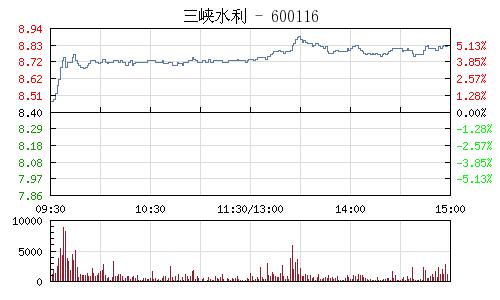 三峡水利(600116)行情走势图