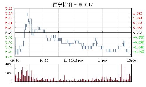 西宁特钢(600117)行情走势图