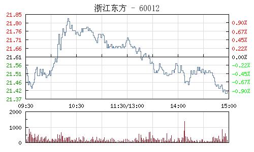 浙江东方(600120)行情走势图