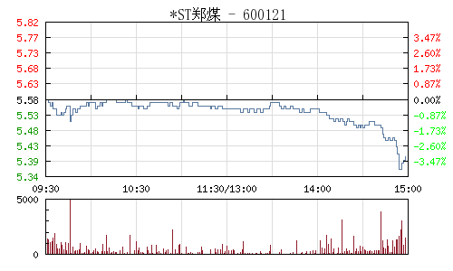 *ST郑煤(600121)行情走势图