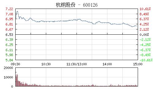 杭钢股份(600126)行情走势图