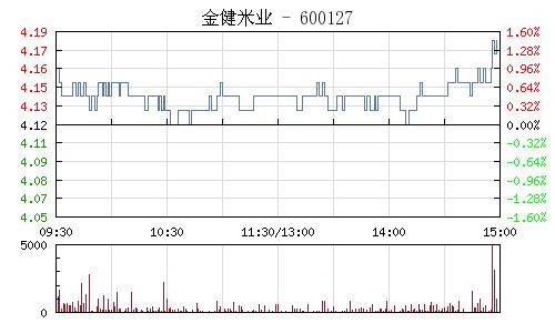 金健米业(600127)行情走势图