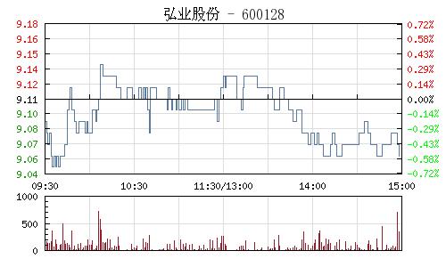 弘业股份(600128)行情走势图