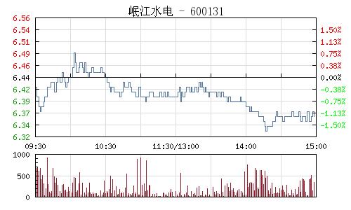 岷江水电(600131)行情走势图