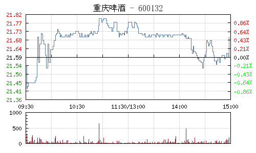重庆啤酒(600132)行情走势图