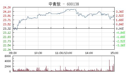 中青旅(600138)行情走势图