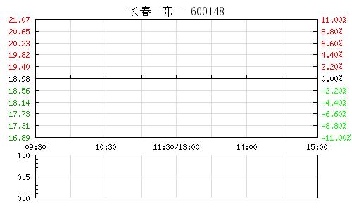 长春一东(600148)行情走势图