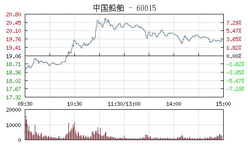 中国船舶(600150)行情走势图