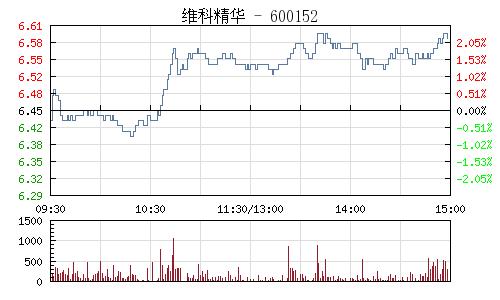 维科精华(600152)行情走势图
