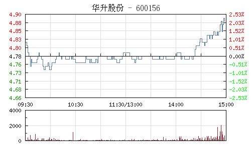 华升股份(600156)行情走势图