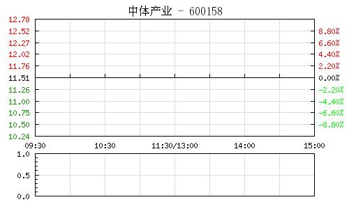 中体产业(600158)行情走势图