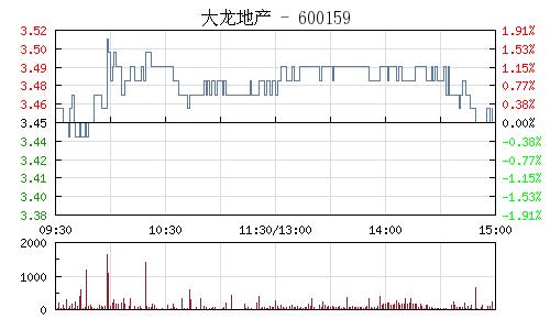 大龙地产(600159)行情走势图