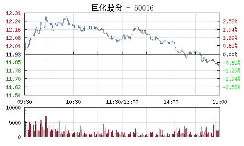 巨化股份(600160)行情走势图