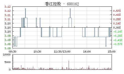 香江控股(600162)行情走势图