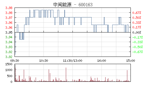 中闽能源(600163)行情走势图