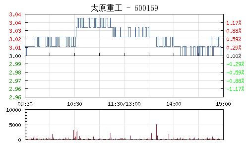 太原重工(600169)行情走势图