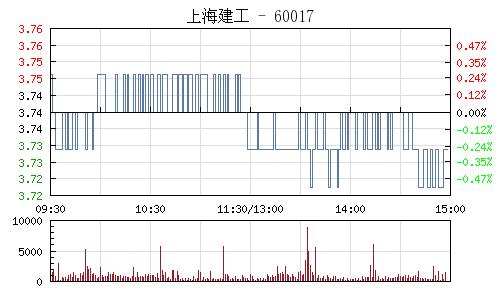 上海建工(600170)行情走势图