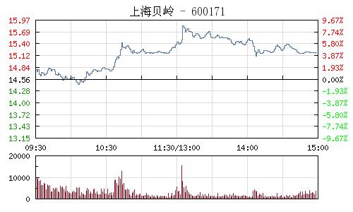 上海贝岭(600171)行情走势图