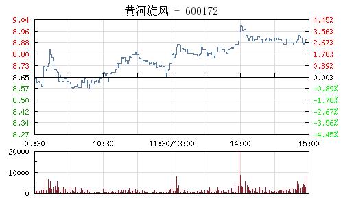 黄河旋风(600172)行情走势图
