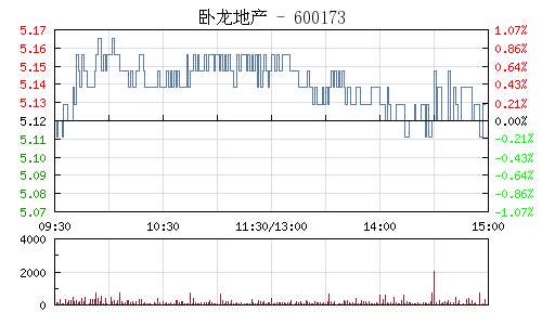 卧龙地产(600173)行情走势图