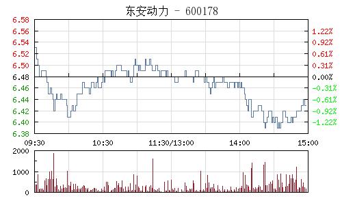 东安动力(600178)行情走势图