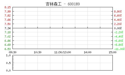 吉林森工(600189)行情走势图