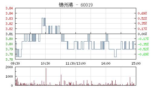 锦州港(600190)行情走势图