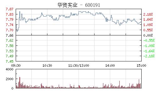 华资实业(600191)行情走势图