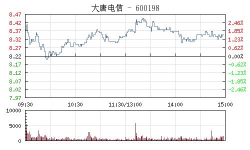 大唐电信(600198)行情走势图