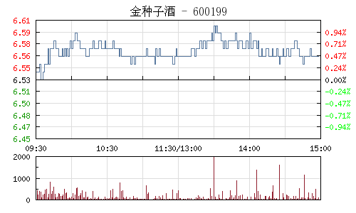 金种子酒(600199)行情走势图