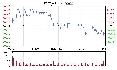 江苏吴中(600200)行情走势图