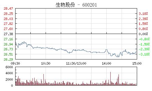 生物股份(600201)行情走势图