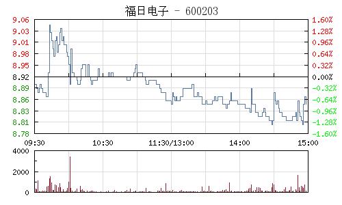 福日电子(600203)行情走势图