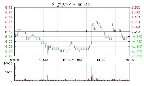 江泉实业(600212)行情走势图
