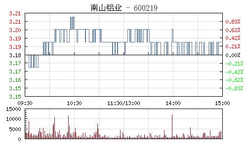 南山铝业(600219)行情走势图